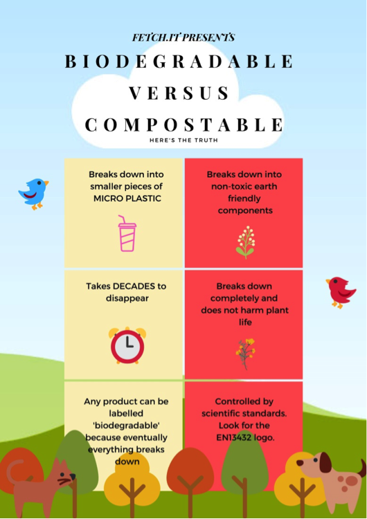 Infographic showing biodegradable versus compostable poo bags